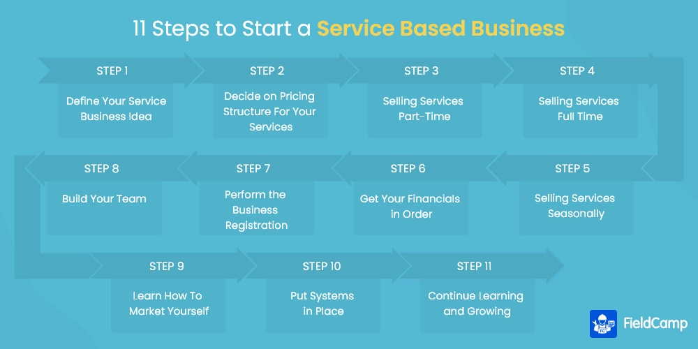 11 Steps to Start a Service-based Business
