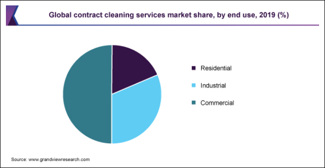 Global Cleaning Contract Market Share