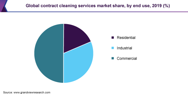 Global contract cleaning services market