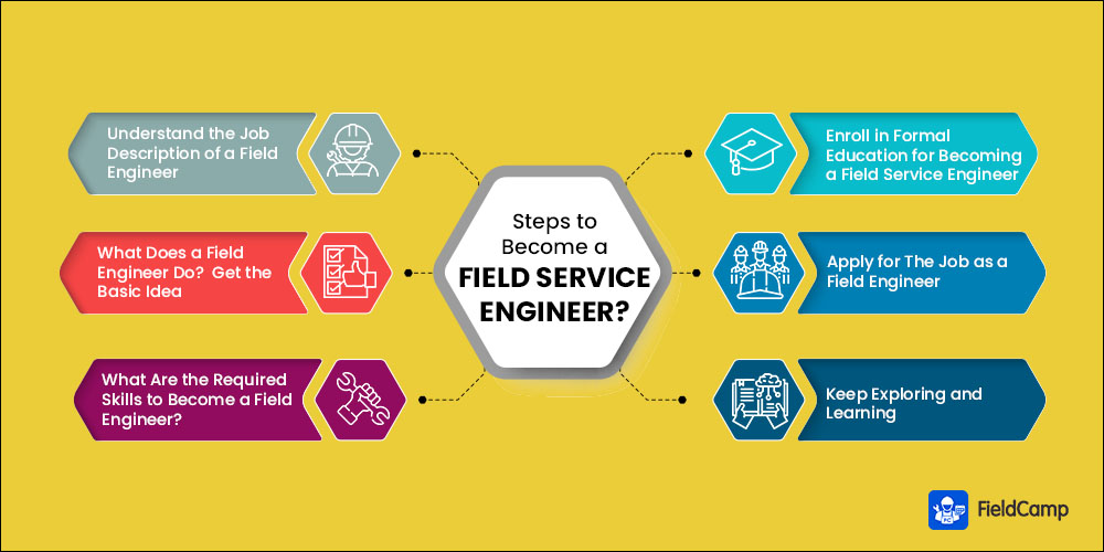 6 Steps on How to Become a Field Service Engineer