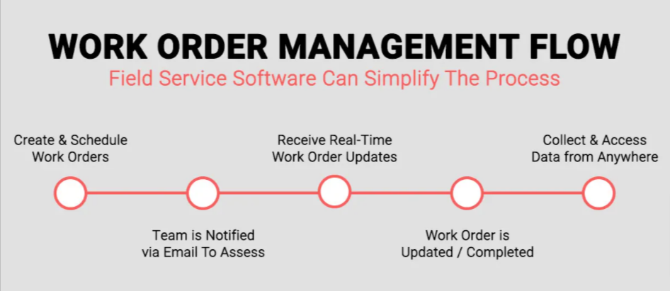 Work order management flow