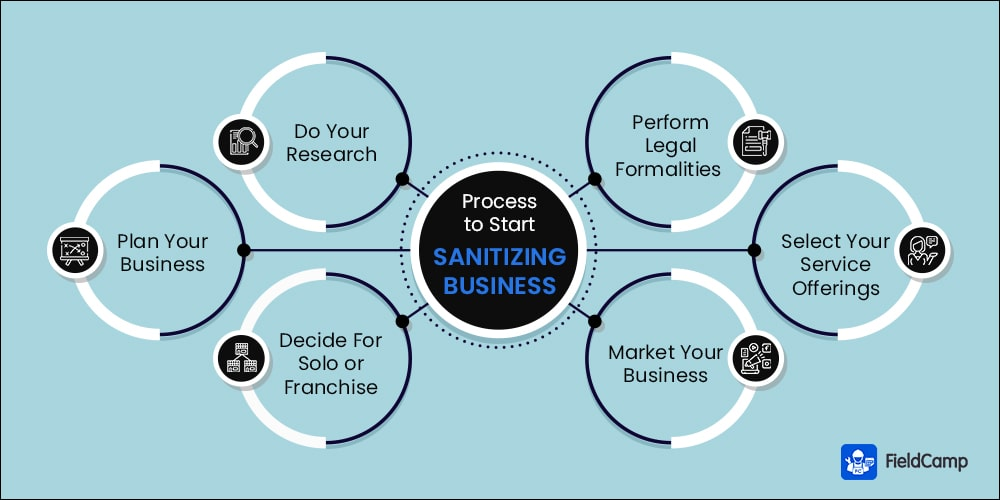 How to Start a Sanitizing Business - Process