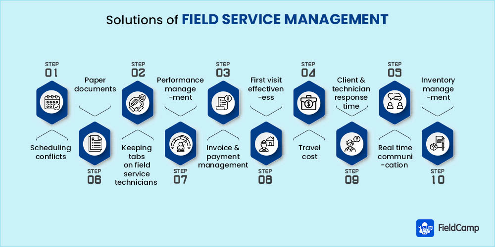 Challenges of Field Service Management & Solution