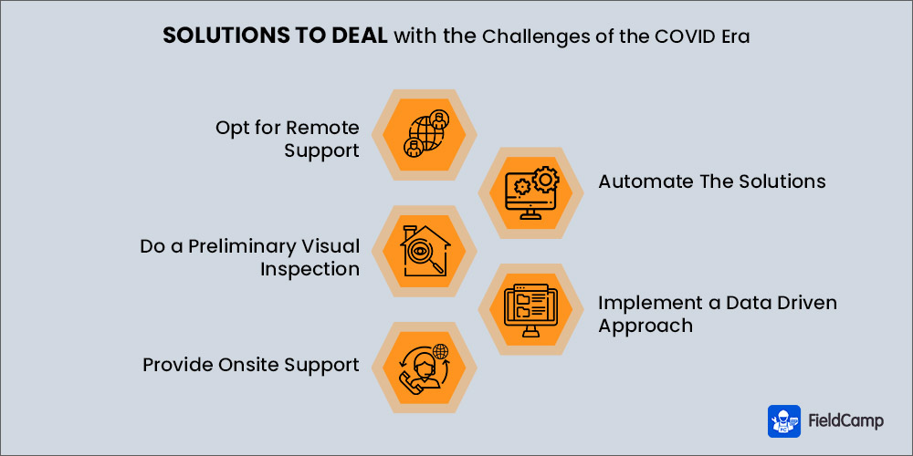 Solutions to Deal with the Challenges of the COVID Era
