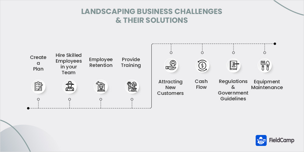 Challenges in the Landscaping Industry and Their Solutions