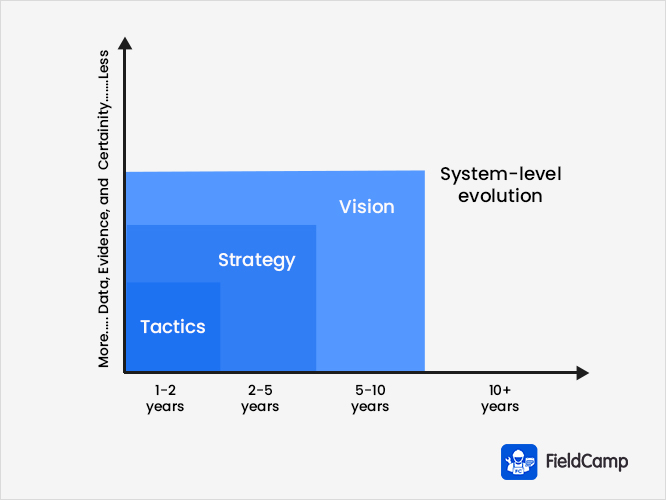 Business Evaluation Plan