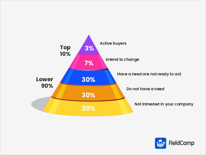 Customer Hierarchy in Pyramid
